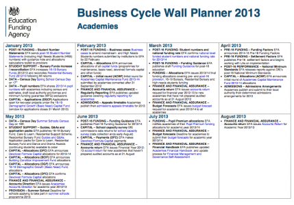 Business Cycle Wall Planner 2013